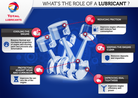 What is a lubricant?